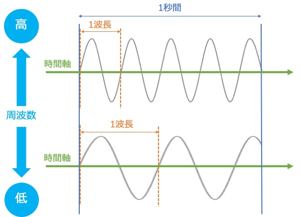 周波数が高い程、1秒間あたりの波の数が多くなり、1波長が短くなる