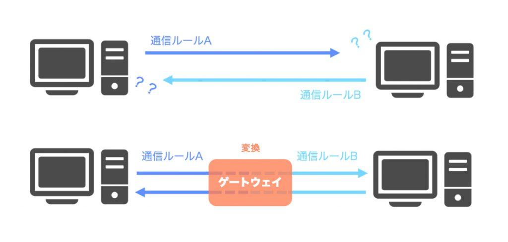 通信ルールAのコンピューターと通信ルールBのコンピューターの間にゲートウェイを置くことで、通信ルールの変換を担い、コンピューター同士がデータを送りあえるようになる。