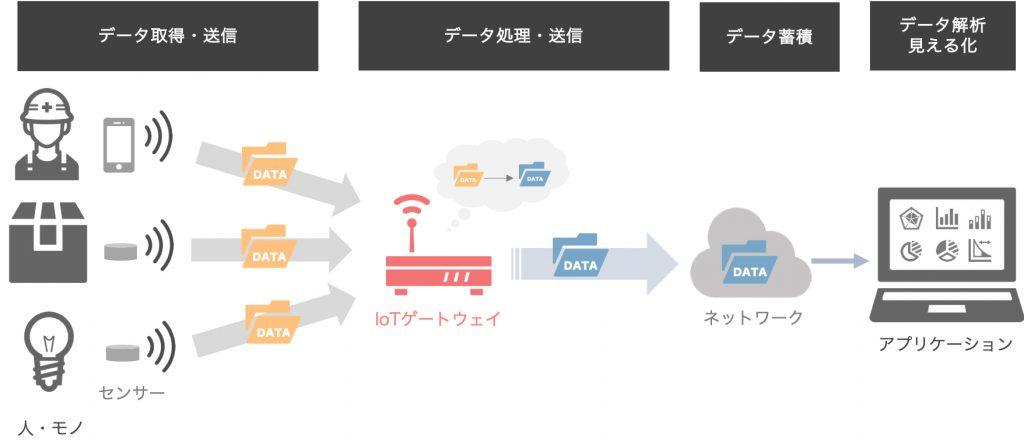 人・モノにセンサーを付け、データを取得、IoTゲートウェイへ送信。IoTゲートウェイではデータを処理しネットワーlくへ送信。ネットワーク上でデータは蓄積され、アプリケーションでデータを解析し見える化する