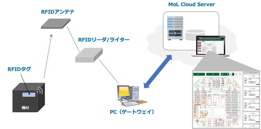 RFIDシステム構成イメージ