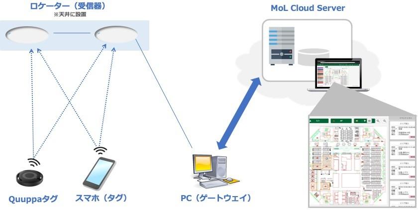 Quuppaシステム構成イメージ