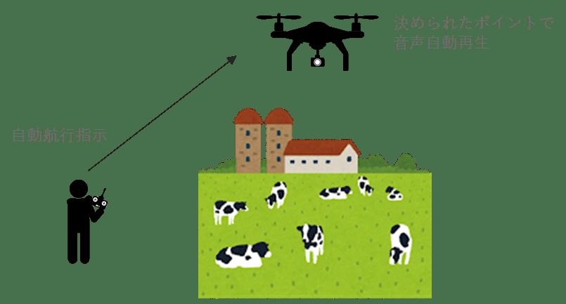 北海道初!ドローンを用いた放牧業務の効率化に向けた実証実験をサポート