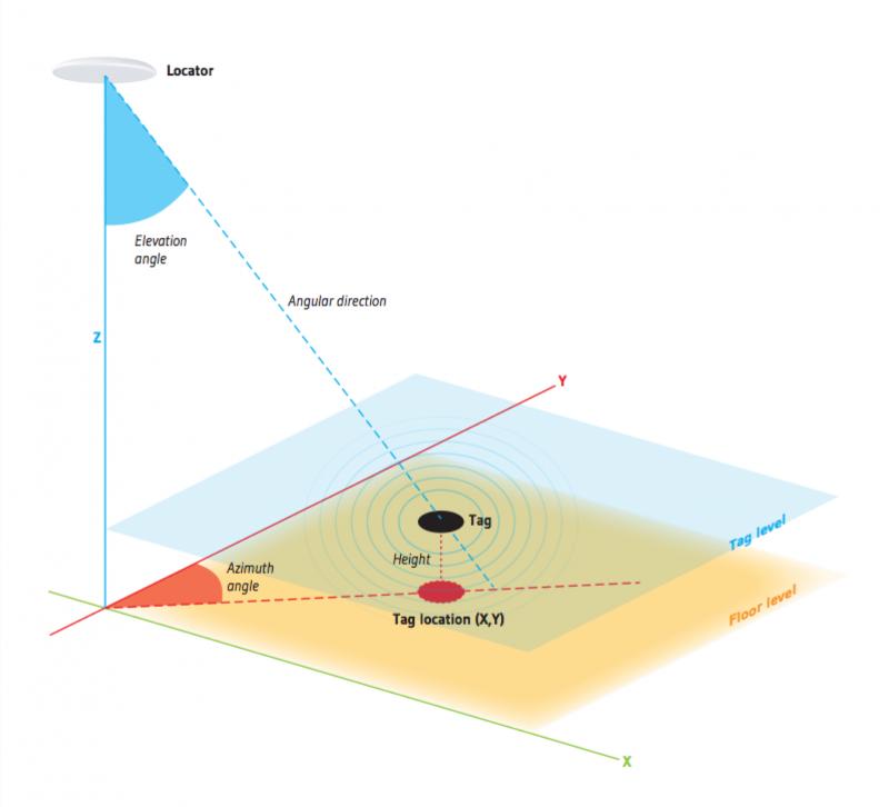 Quuppaの位置測位メカニズム